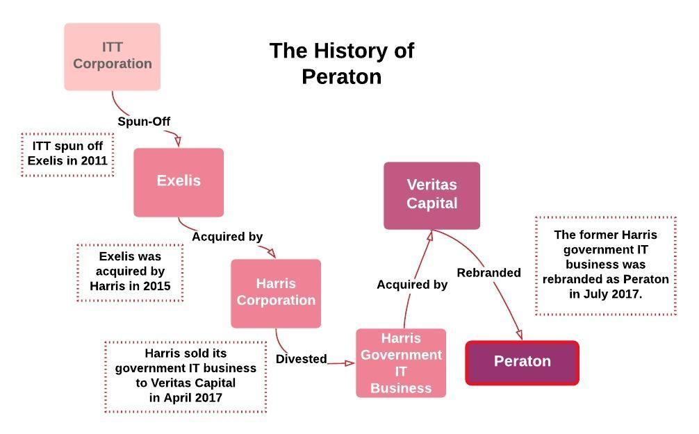 Competitor highlights: Peraton