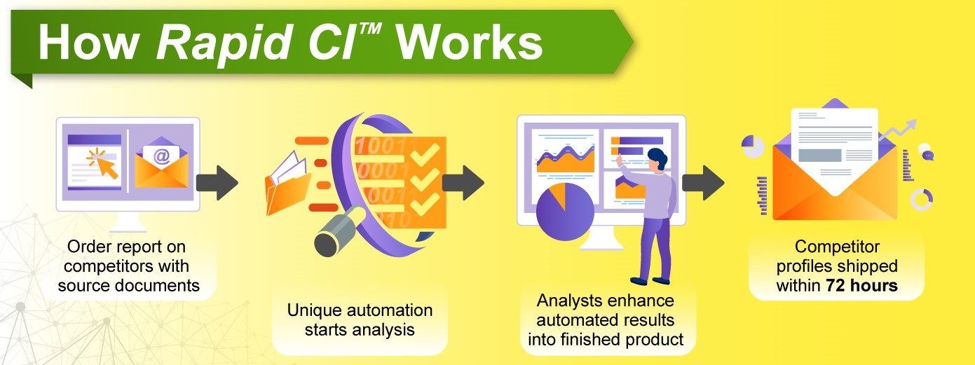 How Rapid CI works